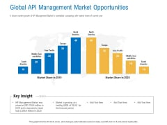 Digital Businesses Ecosystems Global API Management Market Opportunities Template PDF