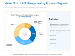 Digital Businesses Ecosystems Market Size Of API Management By Business Segment Infographics PDF