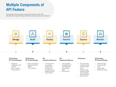Digital Businesses Ecosystems Multiple Components Of API Feature Information PDF