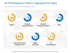 Digital Businesses Ecosystems Top API Management Platform Aggregated User Rating Summary PDF