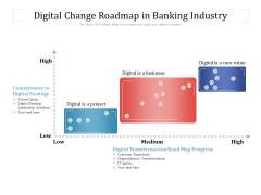 Digital Change Roadmap In Banking Industry Ppt PowerPoint Presentation Gallery Vector PDF