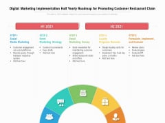 Digital Marketing Implementation Half Yearly Roadmap For Promoting Customer Restaurant Chain Formats