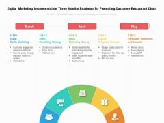 Digital Marketing Implementation Three Months Roadmap For Promoting Customer Restaurant Chain Download