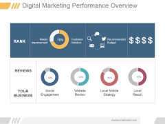 Digital Marketing Performance Overview Ppt PowerPoint Presentation Shapes