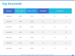 Digital Marketing Progress Report And Insights Top Keywords Popularity Ppt Infographic Template Sample PDF