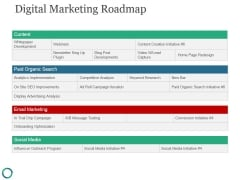 Digital Marketing Roadmap Ppt PowerPoint Presentation Deck