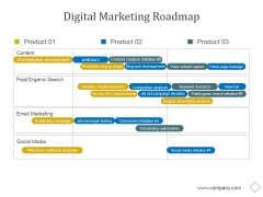 Digital Marketing Roadmap Ppt PowerPoint Presentation Example 2015