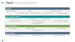 Digital Marketing Roadmap Ppt PowerPoint Presentation Example File