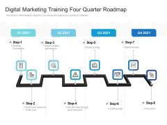Digital Marketing Training Four Quarter Roadmap Themes