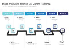 Digital Marketing Training Six Months Roadmap Ideas