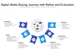Digital Media Buying Journey With Refine And Evaluation Ppt PowerPoint Presentation File Objects PDF