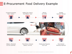 Digital Products And Services E Procurement Food Delivery Example Ppt Ideas Background PDF