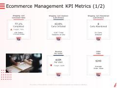 Digital Products And Services Ecommerce Management KPI Metrics Management Ppt Slides Gridlines PDF