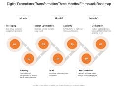 Digital Promotional Transformation Three Months Framework Roadmap Topics