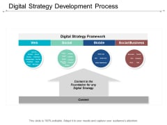 Digital Strategy Development Process Ppt Powerpoint Presentation Ideas Styles