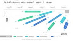Digital Technological Innovation Six Months Roadmap Guidelines