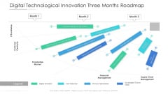 Digital Technological Innovation Three Months Roadmap Structure