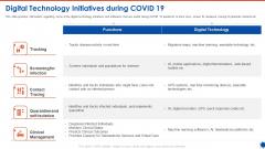 Digital Technology Initiatives During COVID 19 Brochure PDF