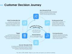 Digital Transformation Strategies Customer Decision Journey Ppt Slides Clipart Images PDF
