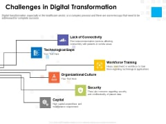 Digital Transformation Strategy Roadmap Challenges In Digital Transformation Ppt PowerPoint Presentation Model Introduction PDF
