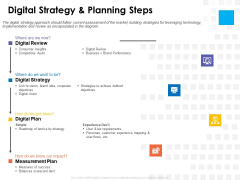 Digital Transformation Strategy Roadmap Digital Strategy And Planning Steps Ppt PowerPoint Presentation Pictures Icon PDF