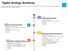 Digital Transformation Strategy Roadmap Digital Strategy Roadmap Ppt PowerPoint Presentation Summary Infographics PDF