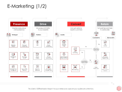 Digitalization Corporate Initiative E Marketing E Marketing Advertising Ppt Infographics Portfolio Pdf