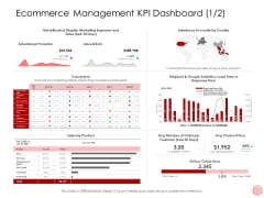 Digitalization Corporate Initiative Ecommerce Management KPI Dashboard Product Price Ppt Infographic Template Examples Pdf