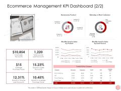 Digitalization Corporate Initiative Ecommerce Management KPI Dashboard Source Ppt Model Pdf