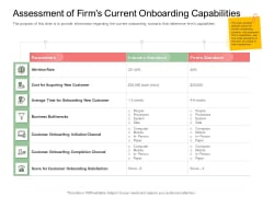 Digitization Of Client Onboarding Assessment Of Firms Current Onboarding Capabilities Ppt Inspiration Elements PDF