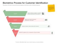 Digitization Of Client Onboarding Biometrics Process For Customer Identification Ppt Professional Gallery PDF