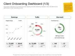 Digitization Of Client Onboarding Client Onboarding Dashboard Audit Ppt Styles Display PDF