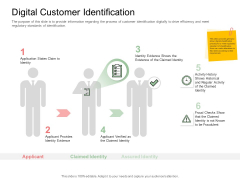Digitization Of Client Onboarding Digital Customer Identification Pictures PDF