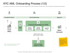 Digitization Of Client Onboarding KYC AML Onboarding Process Due Background PDF