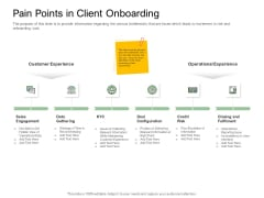 Digitization Of Client Onboarding Pain Points In Client Onboarding Graphics PDF