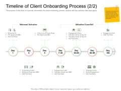 Digitization Of Client Onboarding Timeline Of Client Onboarding Process Kit Ppt File Visual Aids PDF