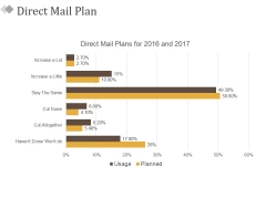 Direct Mail Plan Ppt PowerPoint Presentation Slides Shapes