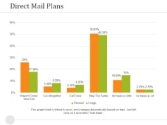 Direct Mail Plans Ppt PowerPoint Presentation Model Model