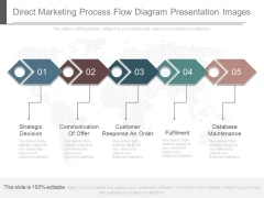 Direct Marketing Process Flow Diagram Presentation Images