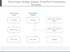Direct Sales Strategy Diagram Powerpoint Presentation Templates