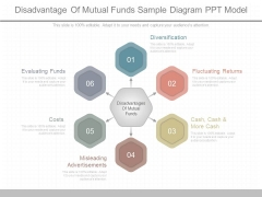 Disadvantage Of Mutual Funds Sample Diagram Ppt Model