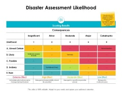 Disaster Assessment Likelihood Ppt PowerPoint Presentation Infographics Design Ideas