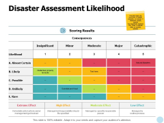 Disaster Assessment Likelihood Ppt PowerPoint Presentation Professional Themes