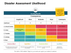 Disaster Assessment Likelihood Ppt PowerPoint Presentation Show Example Introduction
