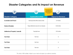 Disaster Categories And Its Impact On Revenue Ppt PowerPoint Presentation Infographic Template Diagrams