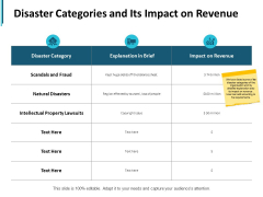 Disaster Categories And Its Impact On Revenue Ppt PowerPoint Presentation Pictures Deck