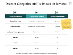 Disaster Categories And Its Impact On Revenue Ppt PowerPoint Presentation Styles Templates