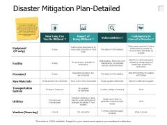 Disaster Mitigation Plan Detailed Big Data Ppt PowerPoint Presentation Outline Design Inspiration