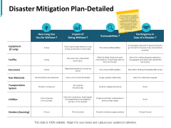 Disaster Mitigation Plan Detailed Ppt PowerPoint Presentation Pictures Introduction