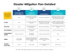 Disaster Mitigation Plan Detailed Ppt PowerPoint Presentation Slides Example File